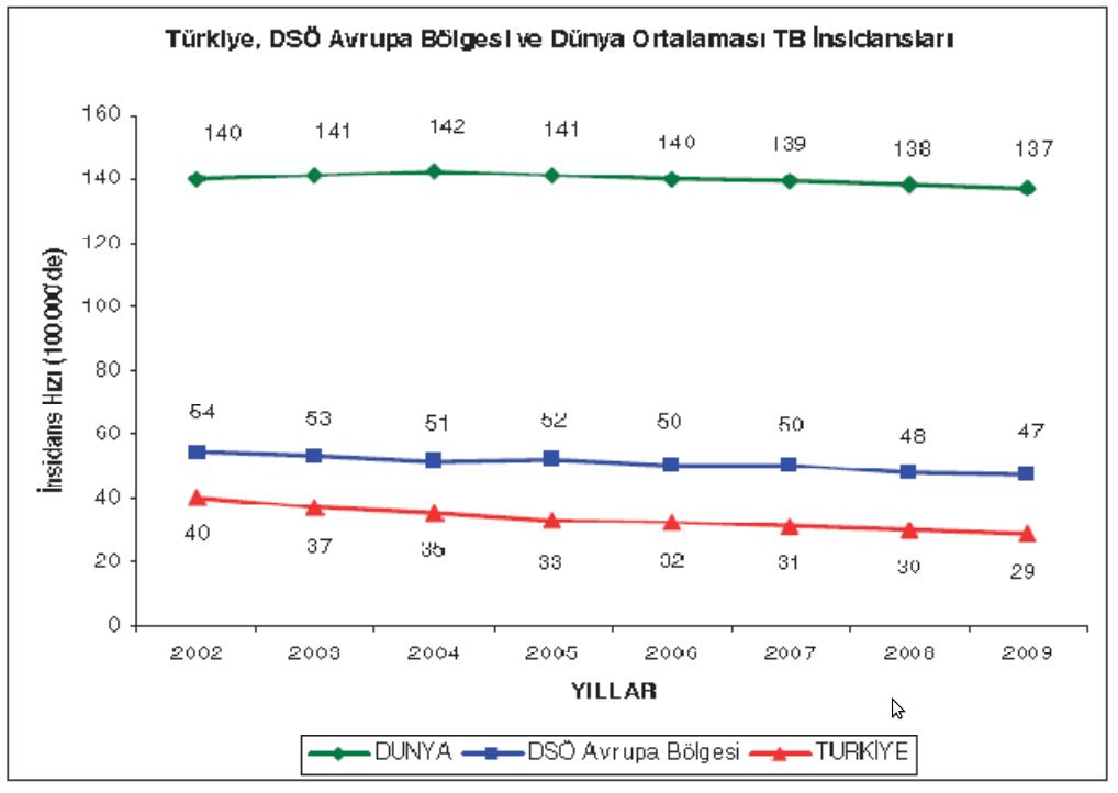 Türkiye, DSÖ Avrupa Bölgesi ve Küresel Tüberküloz İnsidans Hızları, 2002-2009