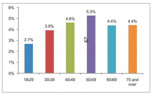 Türkiyede Hepatit B virüsü sıklığının yaşa göre dağılımı